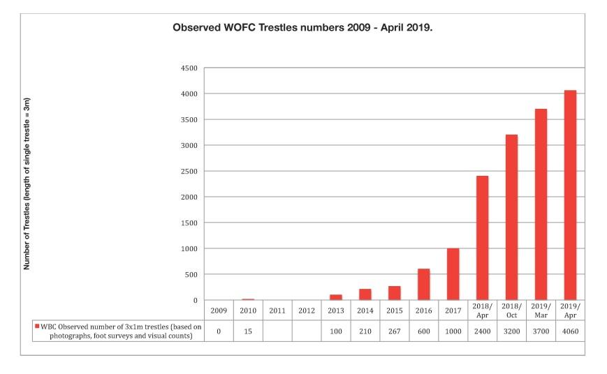 wbc-trestle-expandion-graph